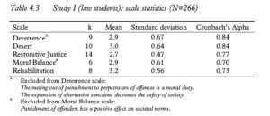 Table 4.3 Study I (law students): scale statistics (N=266)