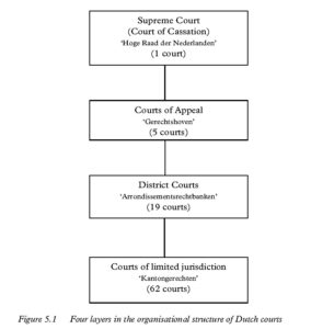 Figure 5.1 Four layers in the organisational structure of Dutch courts