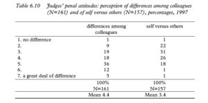 Table 6.10 Judges' penal attitudes: perception of differences among colleagues (N=161) and of self versus others (N=157), percentages, 1997
