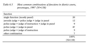Table 6.5 Most common combinations of functions in district courts, percentages, 1997 (N=138)