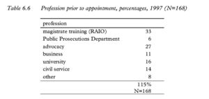 Table 6.6 Profession prior to appointment, percentages, 1997 (N=168)