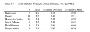 Table 6.7 Scale statistics for judges' penal attitudes, 1997 (N=168)