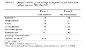 Table 6.8 Judges' attitudes: factor loadings of six penal attitude scales after oblique rotation, 1997 (N=168)
