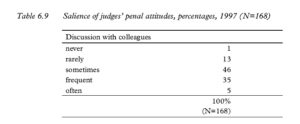 Table 6.9 Salience of judges' penal attitudes, percentages, 1997 (N=168)