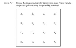 Table 7.3 Graeco-Latin square design for the scenario study (basic vignette designated by letters; story designated by numbers)