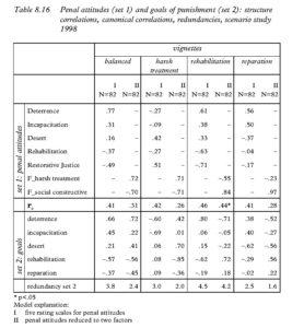Table 8.16 Penal attitudes (set 1) and goals of punishment (set 2): structure correlations, canonical correlations, redundancies, scenario study 1998