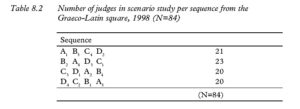 Table 8.2 Number of judges in scenario study per sequence from the Graeco-Latin square, 1998 (N=84