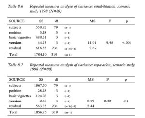 Table 8.6 Repeated measures analysis of variance: rehabilitation, scenario study 1998 (N=80) Table 8.7 Repeated measures analysis of variance: reparation, scenario study 1998 (N=80)