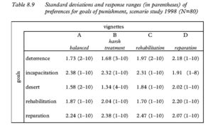 Table 8.9 Standard deviations and response ranges (in parentheses) of preferences for goals of punishment, scenario study 1998 (N=80)