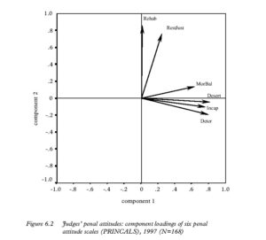 Figure 6.2 Judges' penal attitudes: component loadings of six penal attitude scales (PRINCALS), 1997 (N=168)