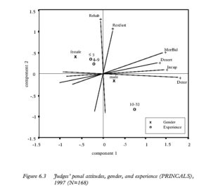 Figure 6.3 Judges' penal attitudes, gender, and experience (PRINCALS), 1997 (N=168)