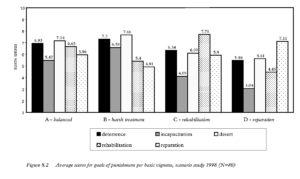 Figure 8.2 Average scores for goals of punishment per basic vignette, scenario study 1998 (N=80)