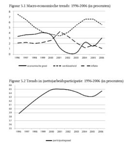 Figuur 5.1 Macro-economische trends: 1996-2006 (in procenten) Figuur 5.2 Trends in (netto)arbeidsparticipatie: 1996-2006 (in procenten)