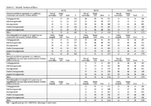 Tabel 6.1 Muziek, boeken en films