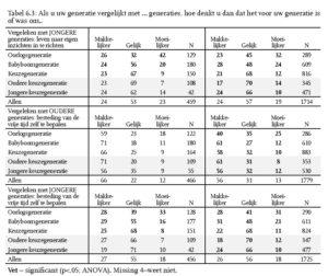 Tabel 6.3: Als u uw generatie vergelijkt met … generaties, hoe denkt u dan dat het voor uw generatie is of was om..