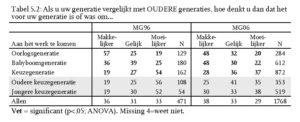 Tabel 5.2: Als u uw generatie vergelijkt met OUDERE generaties, hoe denkt u dan dat het voor uw generatie is of was om...