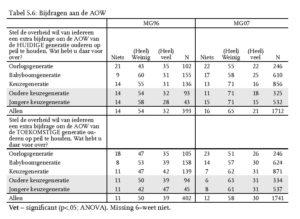 Tabel 5.6: Bijdragen aan de AOW