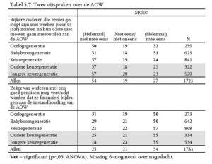 Tabel 5.7: Twee uitspraken over de AOW